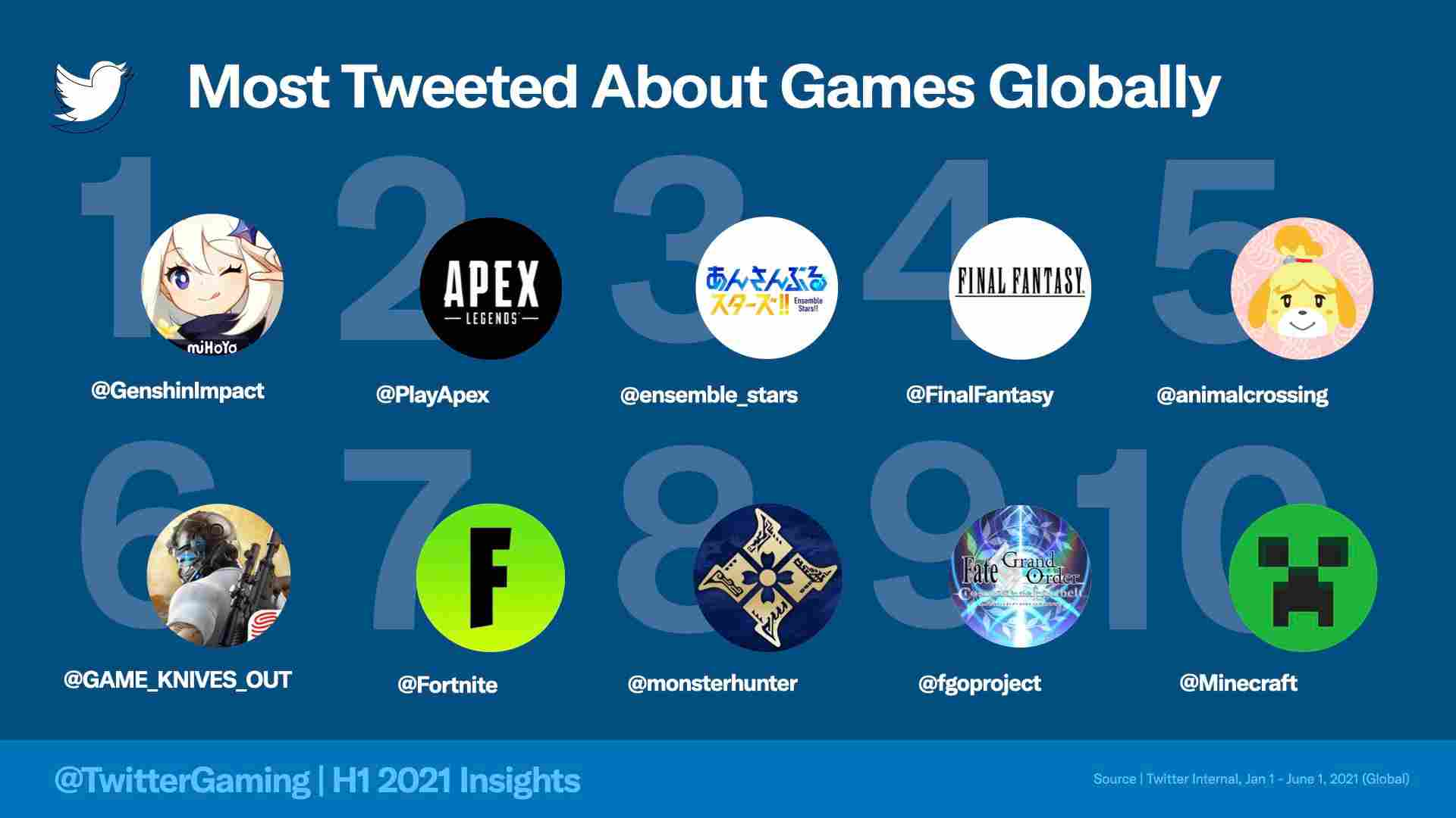 Top 10 Most Tweeted About Games Globally In 2021