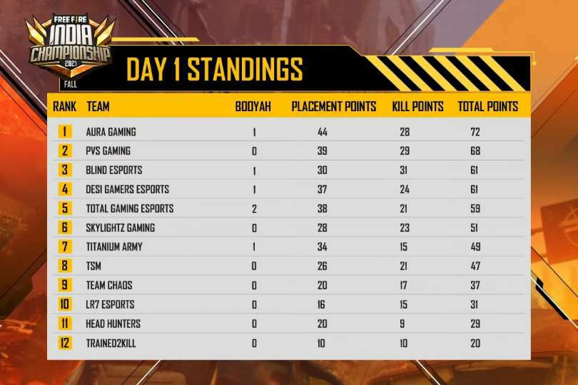 Free Fire India Championship 2021 (FFIC) Day 1 Overall Standing