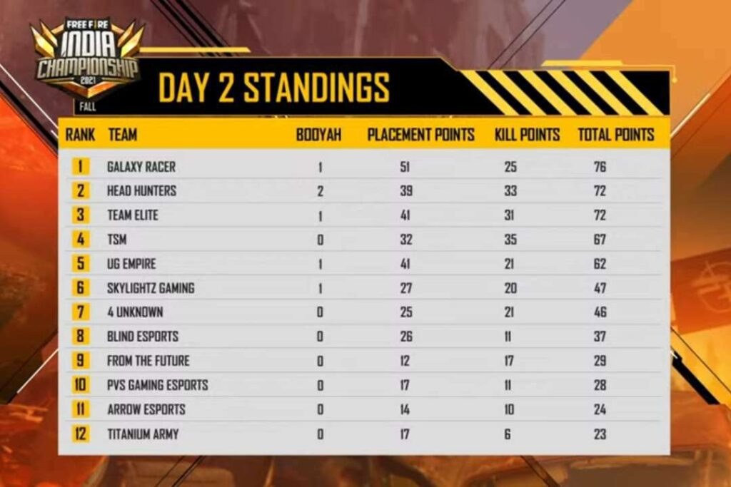 Free Fire India Championship 2021 (FFIC) Day 2 Overall Standing