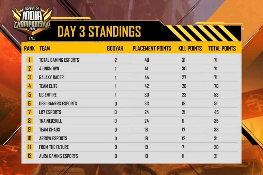 Free Fire India Championship 2021 (FFIC) Day 3 Overall Standing