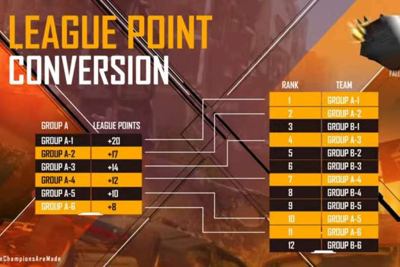 Free Fire India Championship 2021 League Point Conversion