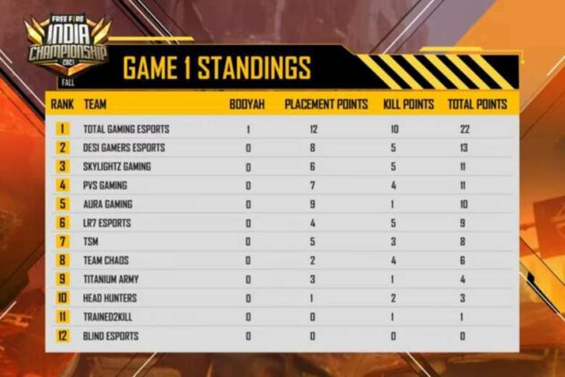Free fire India Championship 2021 Day 1 Game 1 Standings,Result, Scoreboard & Point Table