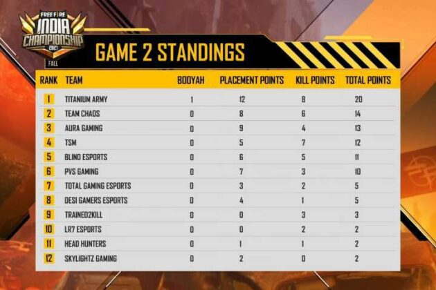 Free fire India Championship 2021 Day 1 Game 2 Standings,Result, Scoreboard & Point Table
