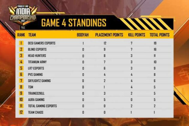 Free fire India Championship 2021 Day 1 Game 4 Standings,Result, Scoreboard & Point Table