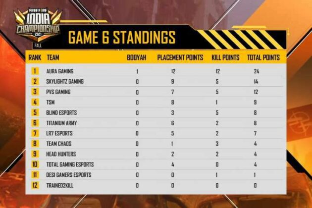 Free fire India Championship 2021 Day 1 Game 6 Standings,Result, Scoreboard & Point Table