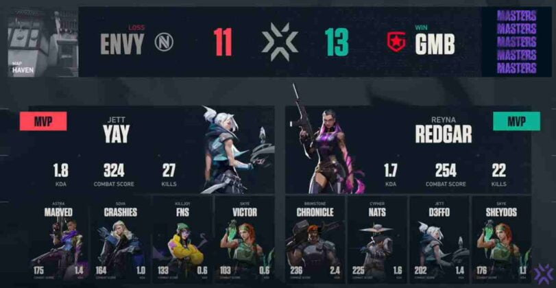 Match 2 Gambit Esports Vs Team Envy VCT 2021 Stage 3 Masters Berlin Grand Finals