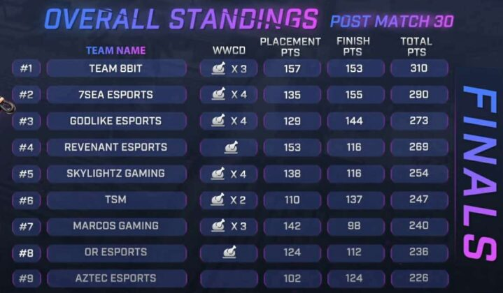 Skyesports Championship 3. Grand Final Day 5 Result, Scoreboard & Point Table Page 1