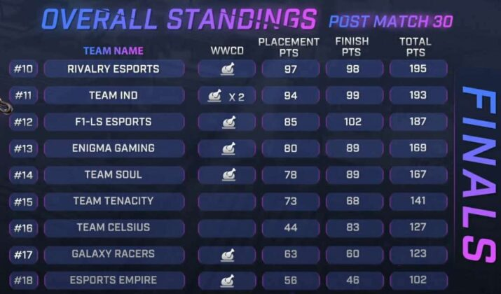 Skyesports Championship 3. Grand Final Day 5 Result, Scoreboard & Point Table__page 2