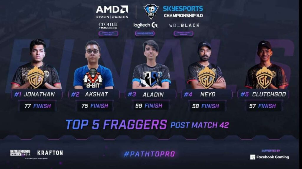 Skyesports Championship 3.0 BGMI Day 7 Top 5 Fraggers