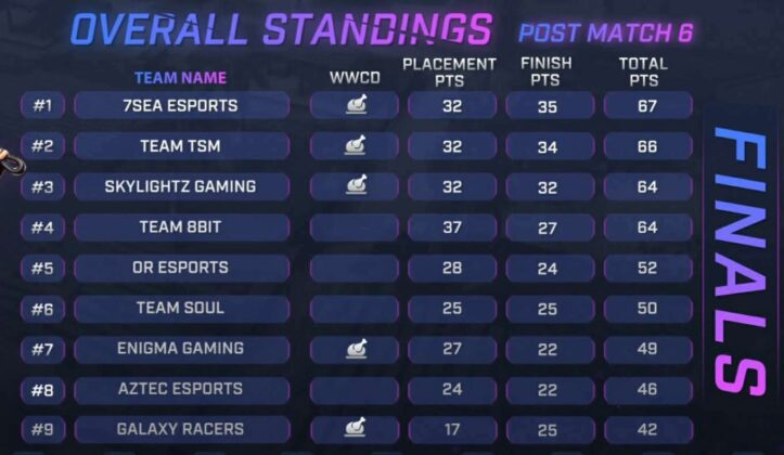 Skyesports Championship 3.0 BGMI Grand Final Day 1 Result Page 1