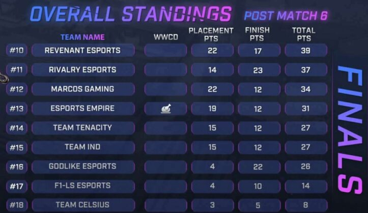 Skyesports Championship 3.0 BGMI Grand Final Day 1 Result Page 2