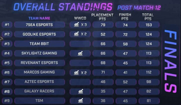 Skyesports Championship 3.0 Grand Final Day 2 Result Page 1