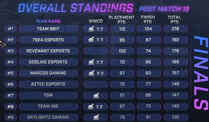 Skyesports Championship 3.0 Grand Final Day 3 Result, Scoreboard & Point Table page 1