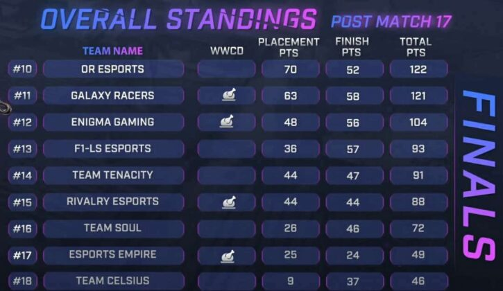 Skyesports Championship 3.0 Grand Final Day 3 Result, Scoreboard & Point Table page 2