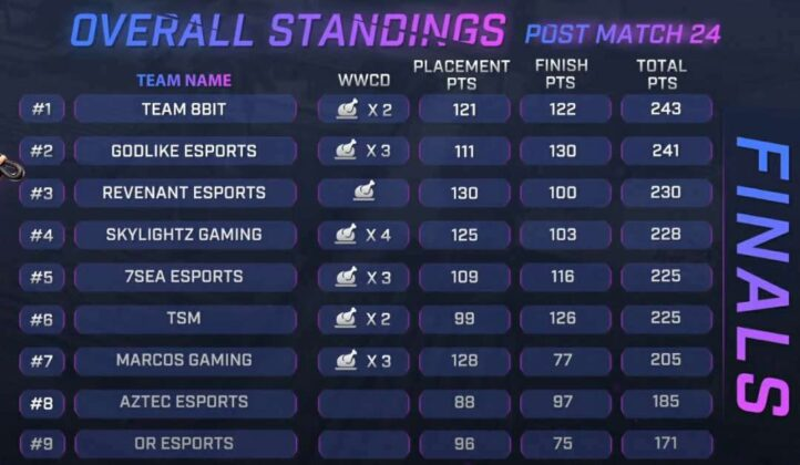 Skyesports Championship 3.0 Grand Final Day 4 Result, Scoreboard & Point Table Page 1
