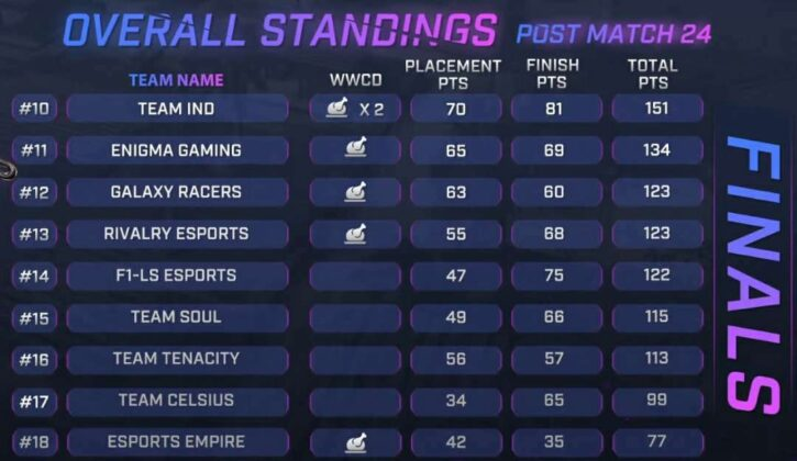Skyesports Championship 3.0 Grand Final Day 4 Result, Scoreboard & Point Table page 2