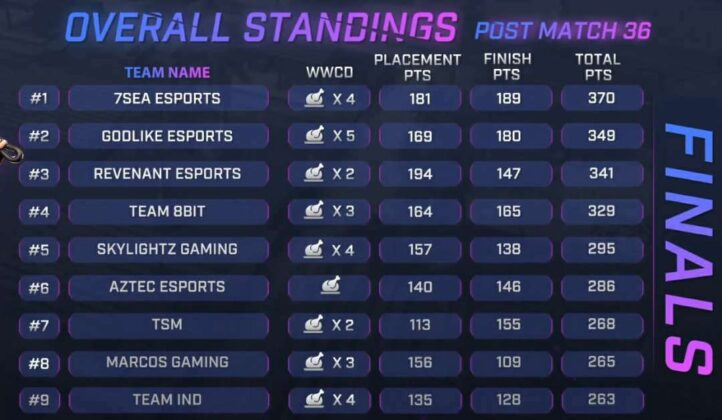 Skyesports Championship 3.0 Grand Final Day 6 Result, Scoreboard & Point Tabl page 1