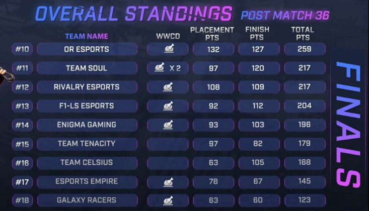 Skyesports Championship 3.0 Grand Final Day 6 Result, Scoreboard & Point Table page 2