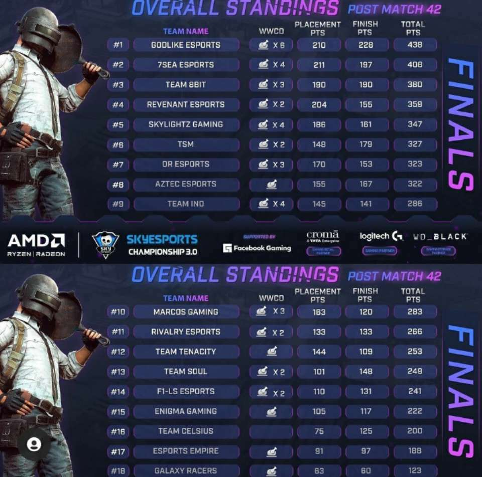 Skyesports Championship 3.0 Grand Final Day 7 Winner Result, Scoreboard & Point Table