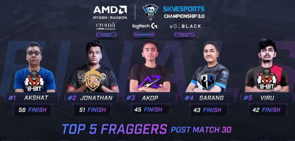 Top 5 Fraggers In Day 5 Skyesports Championship 3.0 BGMI