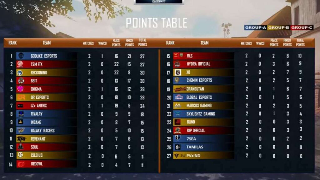 Upthrust Esports Wings BattleFest Semifinals Day 1 Points Table Match Overall Standing