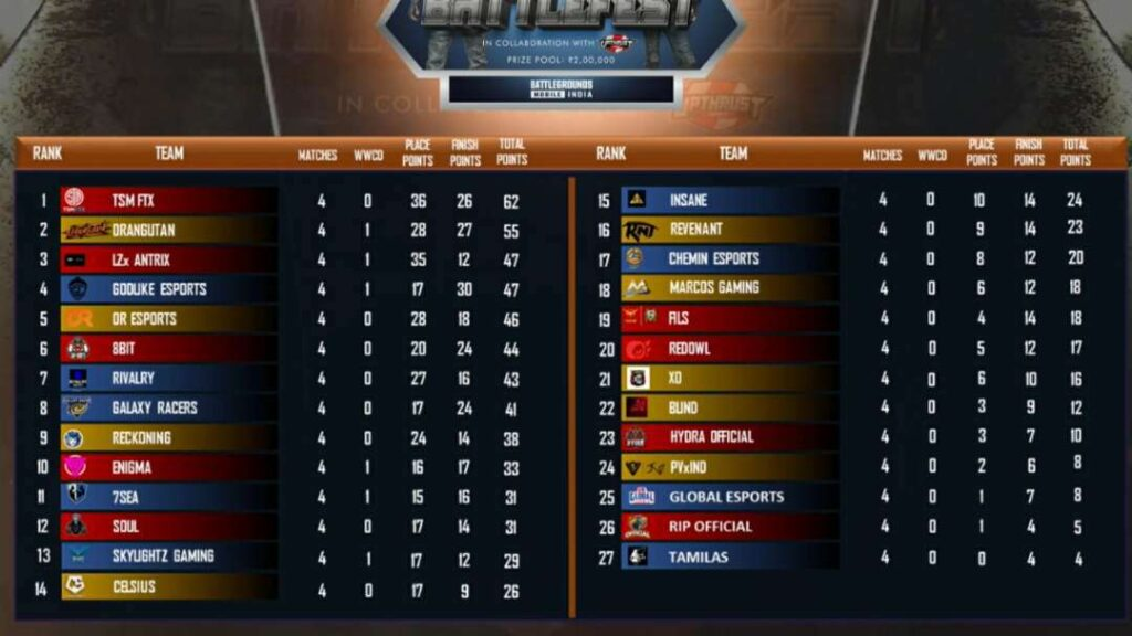 Upthrust Esports Wings BattleFest Semifinals Day 2 Points Table Match Overall Standing