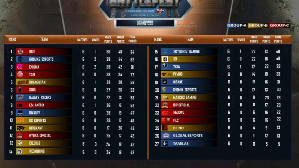 Upthrust Esports Wings BattleFest Semifinals Day 3 Points Table Match Overall Standing