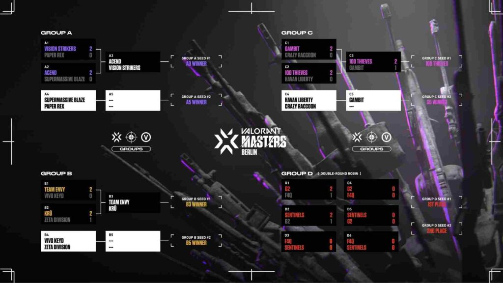 VCT 2021 Stage 3 Masters Berlin Group Standings After Day 3