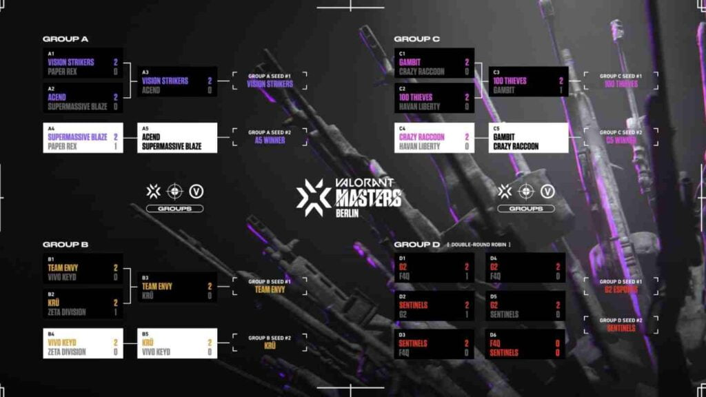 VCT Stage 3 Masters Berlin Group Stage Standings after Day 6