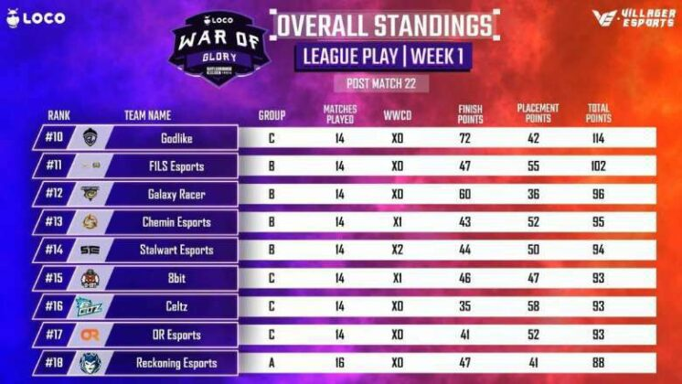 Villager Esports LOCO War of Glory BGMI Week 1 day 4 Point Table page 2
