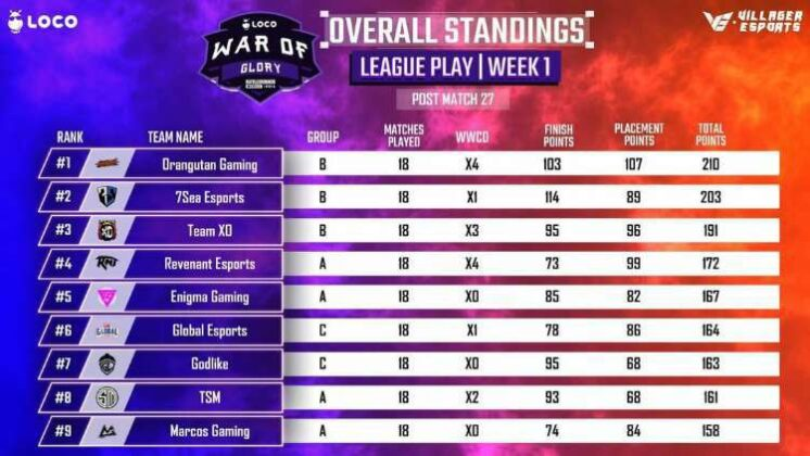 Villager Esports LOCO War of Glory BGMI Week 1 day 5 Point Table page 1