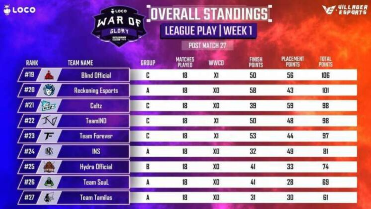 Villager Esports LOCO War of Glory BGMI Week 1 day 5 Point Table page 3