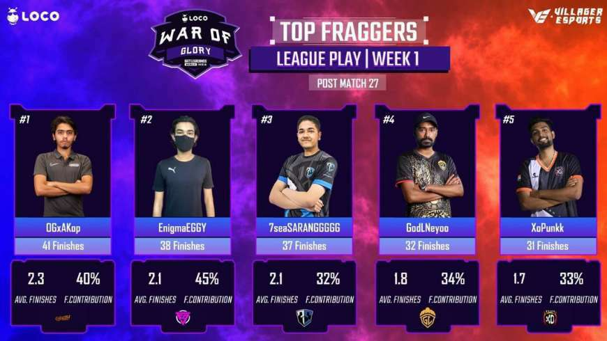 Villager Esports LOCO War of Glory BGMI Week 1 day 5 Top 5 Fraggers