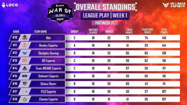 War of Glory BGMI Week 1 day 5 Point Table page 2